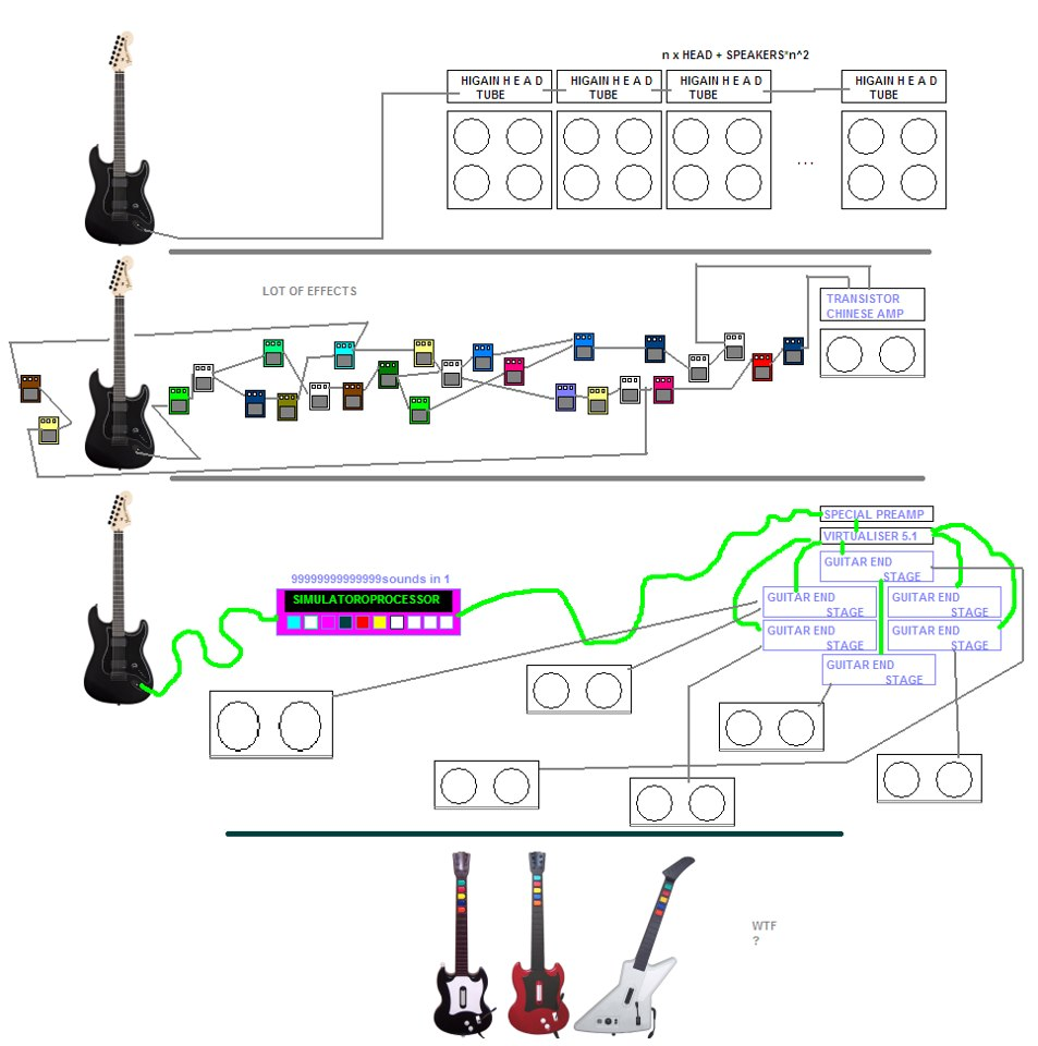 Gitara elektryczna 3 typy filozofii