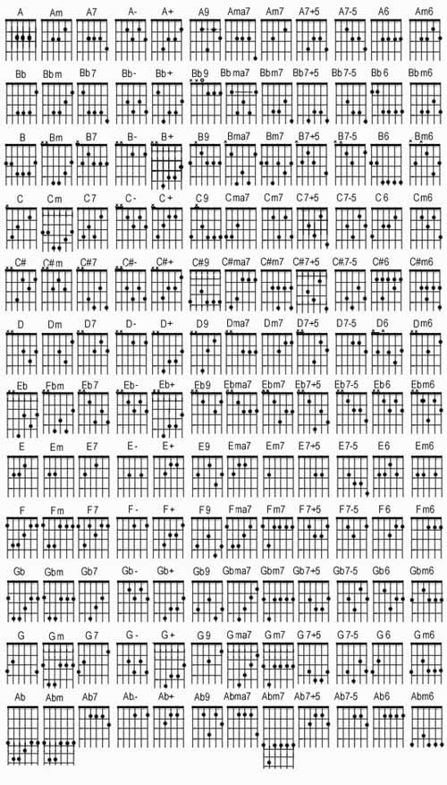 B Minor Guitar Chord Cheat Strona: 1 - wyszukiwar...
